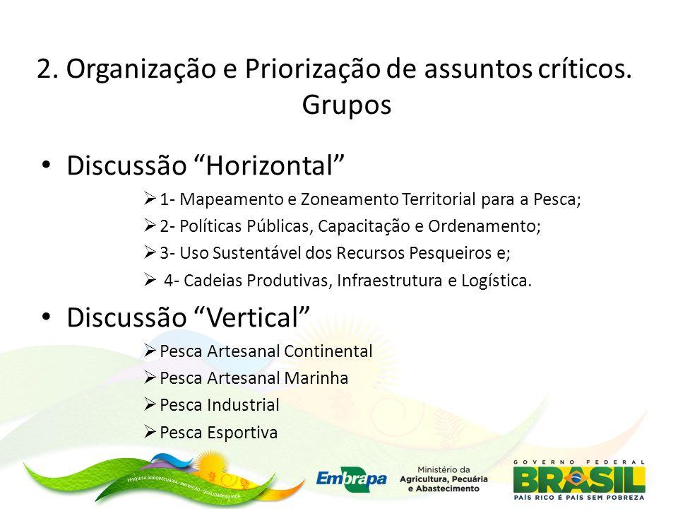Discussão Horizontal 1- Mapeamento e Zoneamento Territorial para a Pesca; 2- Políticas Públicas, Capacitação e Ordenamento; 3- Uso Sustentável dos Rec