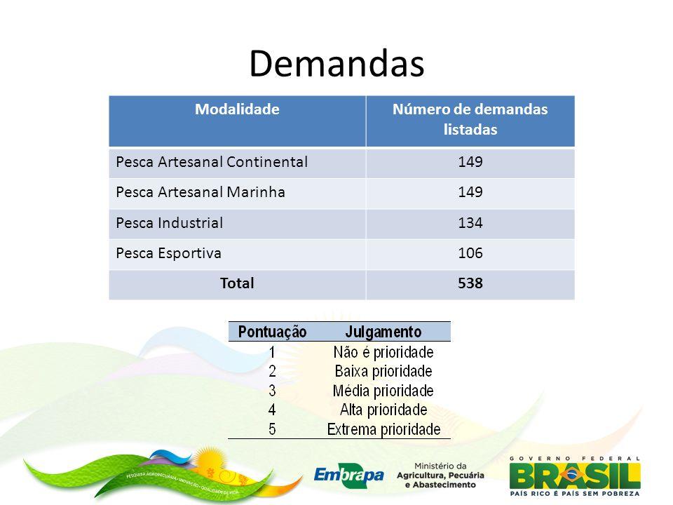 Demandas ModalidadeNúmero de demandas listadas Pesca Artesanal Continental149 Pesca Artesanal Marinha149 Pesca Industrial134 Pesca Esportiva106 Total5