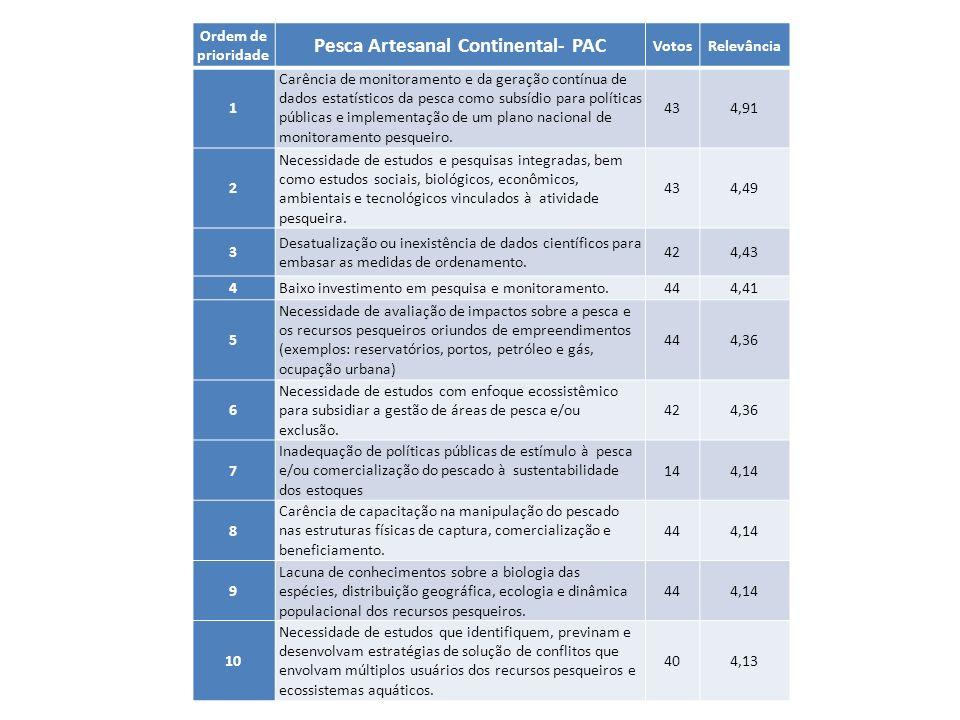Ordem de prioridade Pesca Artesanal Continental- PAC VotosRelevância 1 Carência de monitoramento e da geração contínua de dados estatísticos da pesca