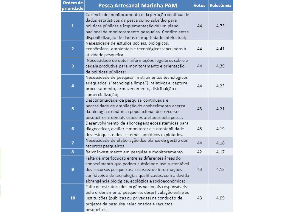 Ordem de prioridade Pesca Artesanal Marinha-PAM VotosRelevância 1 Carência de monitoramento e da geração contínua de dados estatísticos da pesca como