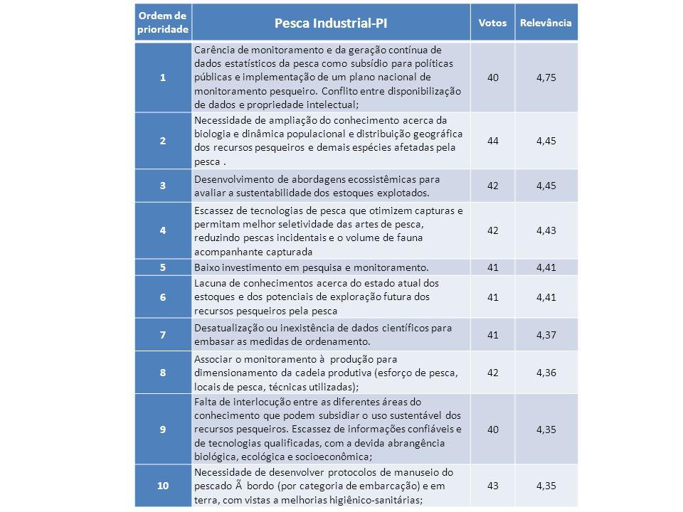 Ordem de prioridade Pesca Industrial-PI VotosRelevância 1 Carência de monitoramento e da geração contínua de dados estatísticos da pesca como subsídio