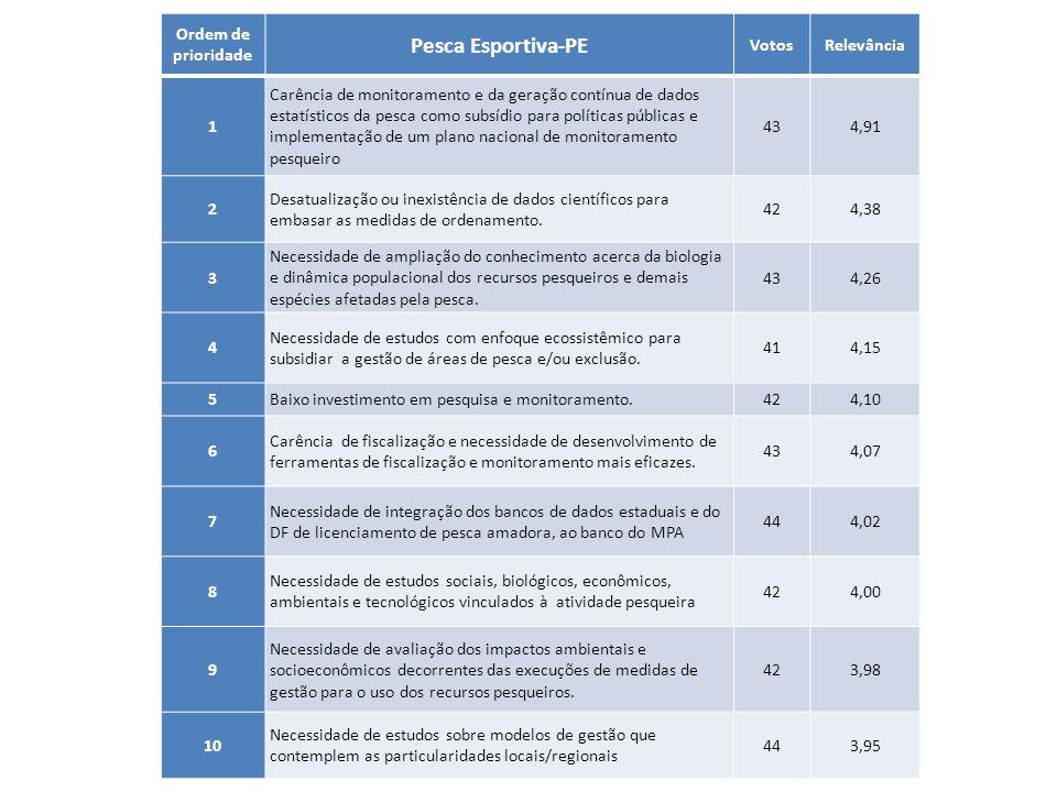 Ordem de prioridade Pesca Esportiva-PE VotosRelevância 1 Carência de monitoramento e da geração contínua de dados estatísticos da pesca como subsídio