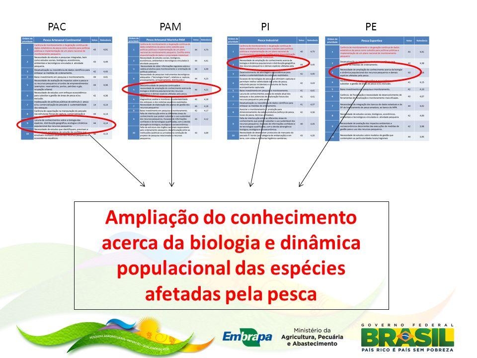 PACPEPIPAM Ampliação do conhecimento acerca da biologia e dinâmica populacional das espécies afetadas pela pesca