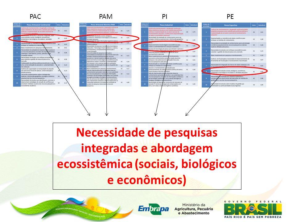 PACPEPIPAM Necessidade de pesquisas integradas e abordagem ecossistêmica (sociais, biológicos e econômicos)