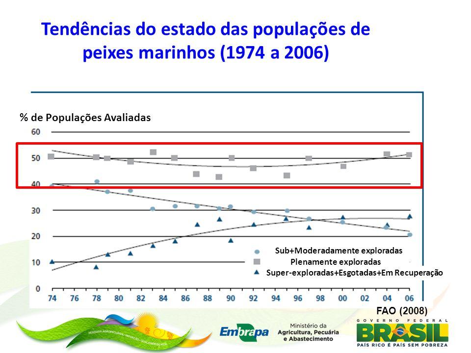 Tendências do estado das populações de peixes marinhos (1974 a 2006) FAO (2008) % de Populações Avaliadas Sub+Moderadamente exploradas Plenamente expl