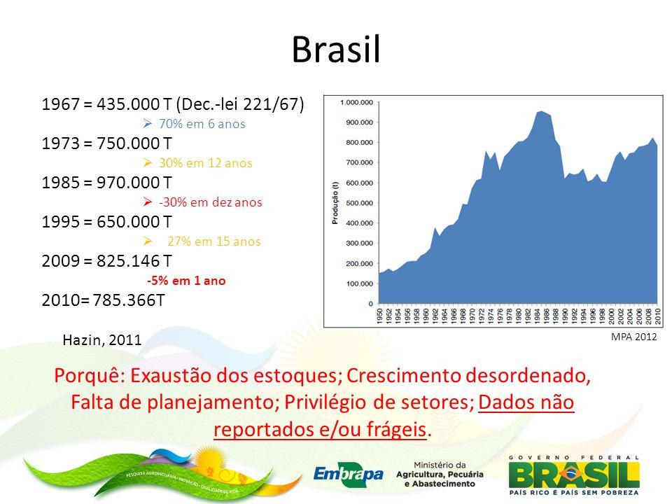 Brasil 1967 = 435.000 T (Dec.-lei 221/67) 70% em 6 anos 1973 = 750.000 T 30% em 12 anos 1985 = 970.000 T -30% em dez anos 1995 = 650.000 T 27% em 15 a