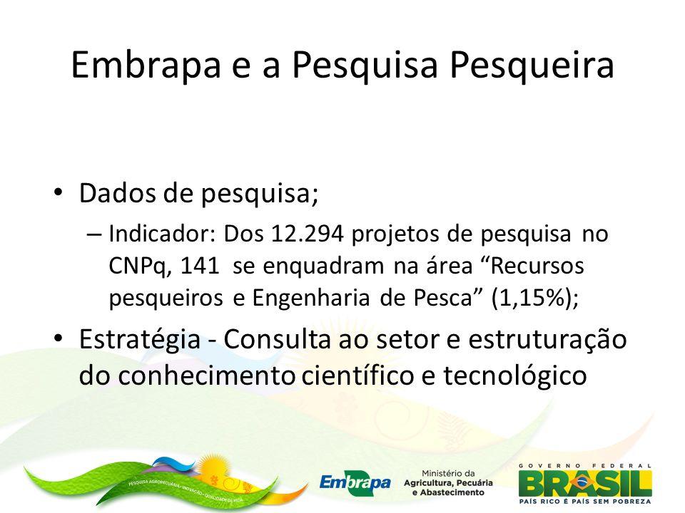 Embrapa e a Pesquisa Pesqueira Dados de pesquisa; – Indicador: Dos 12.294 projetos de pesquisa no CNPq, 141 se enquadram na área Recursos pesqueiros e