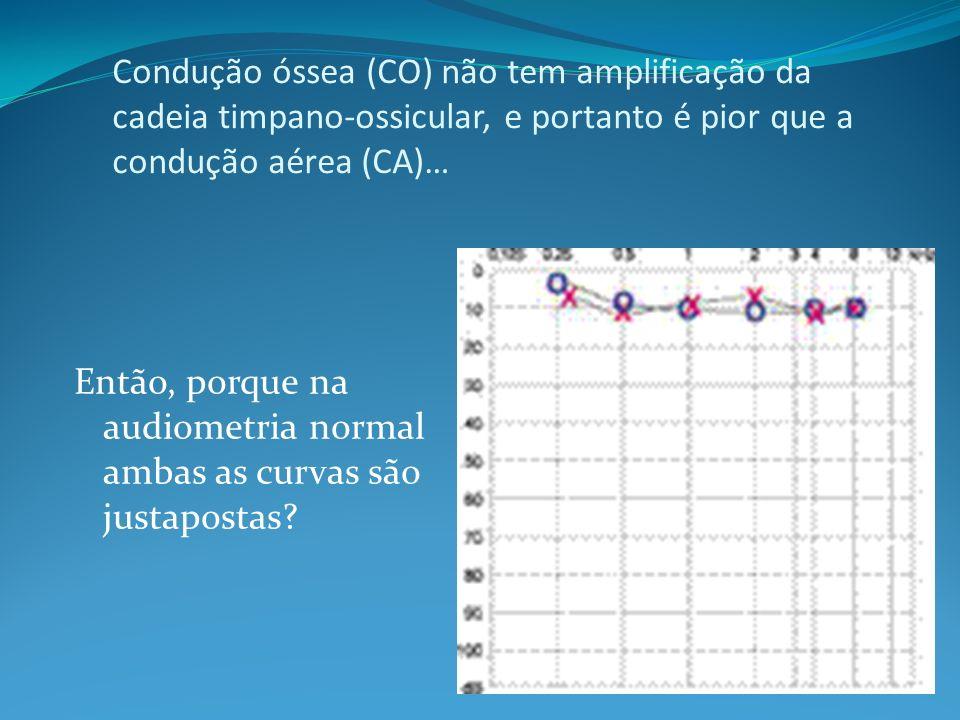 Condução óssea (CO) não tem amplificação da cadeia timpano-ossicular, e portanto é pior que a condução aérea (CA)… Então, porque na audiometria normal