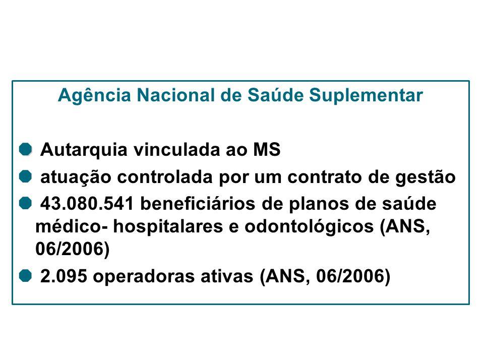 Agência Nacional de Saúde Suplementar Autarquia vinculada ao MS atuação controlada por um contrato de gestão 43.080.541 beneficiários de planos de saú