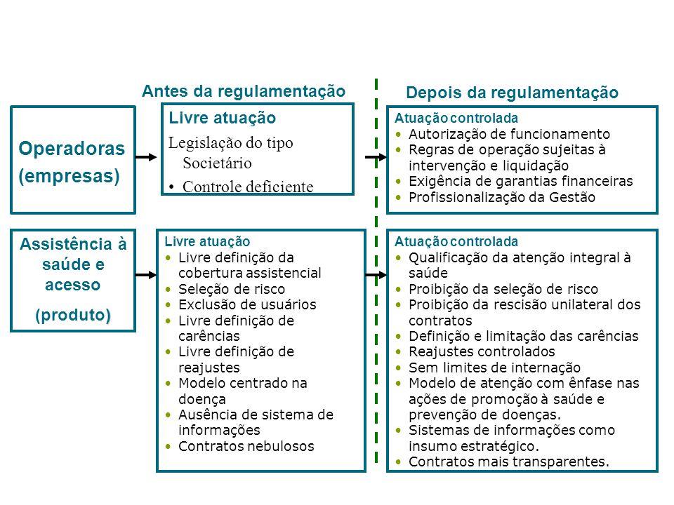 Operadoras (empresas) Livre atuação Legislação do tipo Societário Controle deficiente Atuação controlada Autorização de funcionamento Regras de operaç