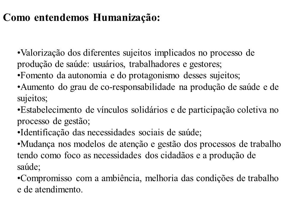 Como entendemos Humanização: Valorização dos diferentes sujeitos implicados no processo de produção de saúde: usuários, trabalhadores e gestores; Fome