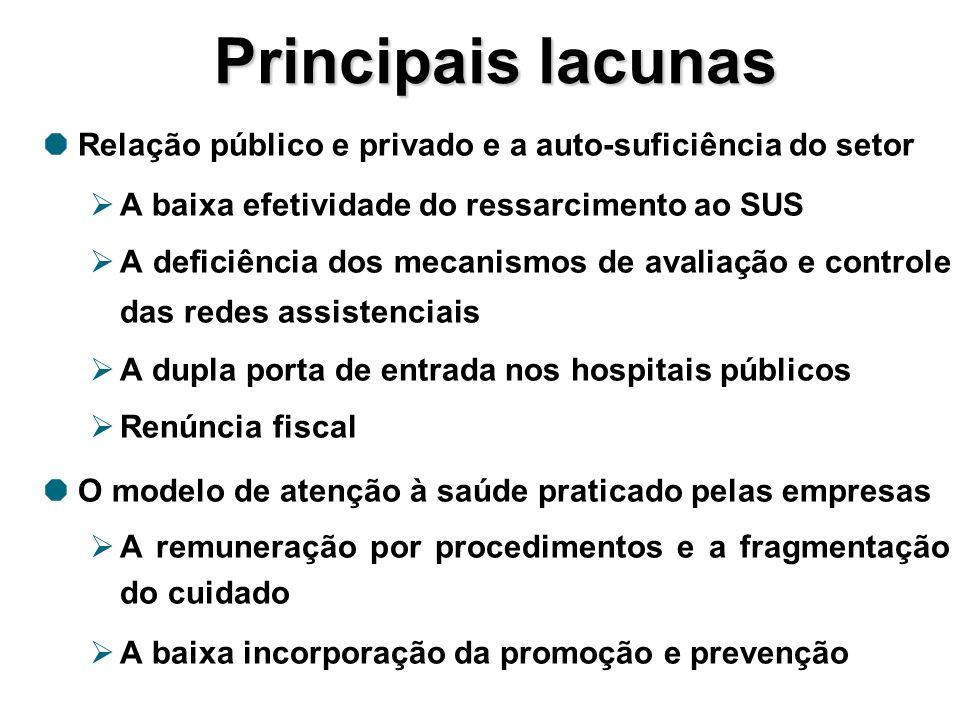 Principais lacunas Relação público e privado e a auto-suficiência do setor A baixa efetividade do ressarcimento ao SUS A deficiência dos mecanismos de