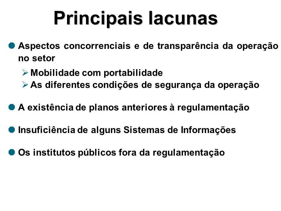 Principais lacunas Aspectos concorrenciais e de transparência da operação no setor Mobilidade com portabilidade As diferentes condições de segurança d