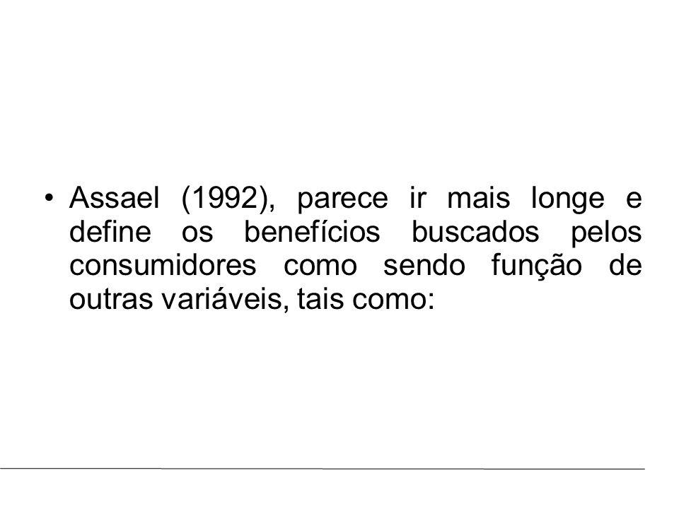 Prof.: Marcus ViníciusAULA : Assael (1992), parece ir mais longe e define os benefícios buscados pelos consumidores como sendo função de outras variáv