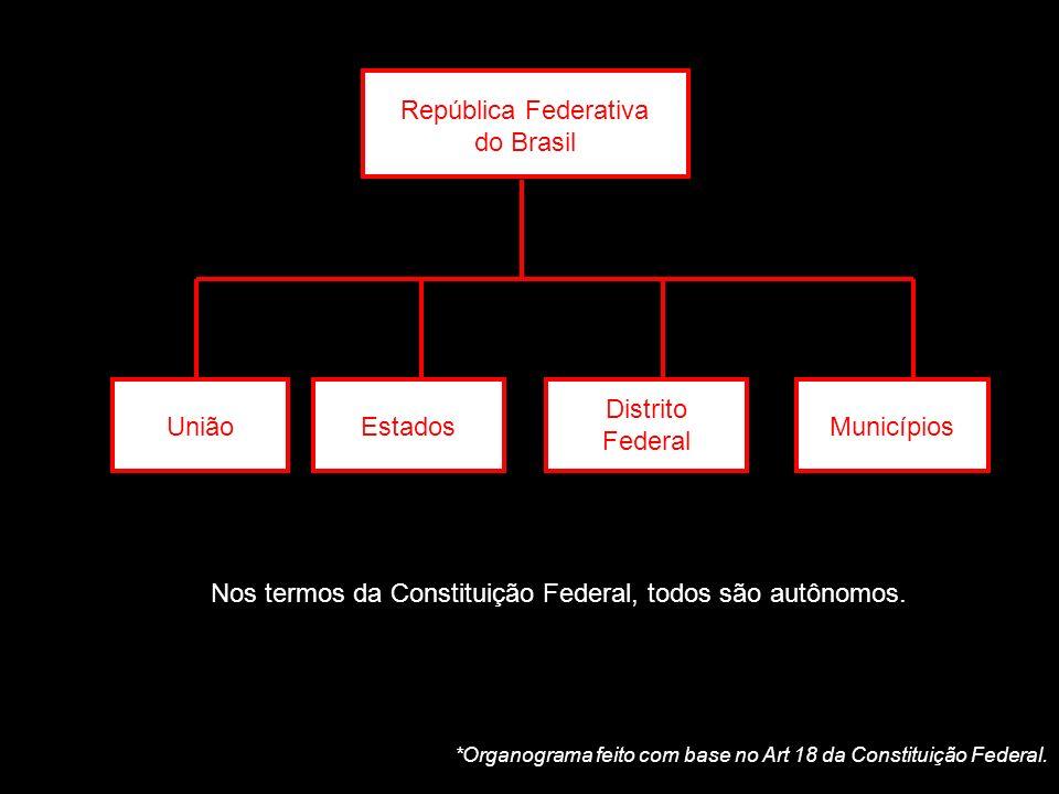 República Federativa do Brasil UniãoEstados Distrito Federal Municípios Nos termos da Constituição Federal, todos são autônomos. *Organograma feito co