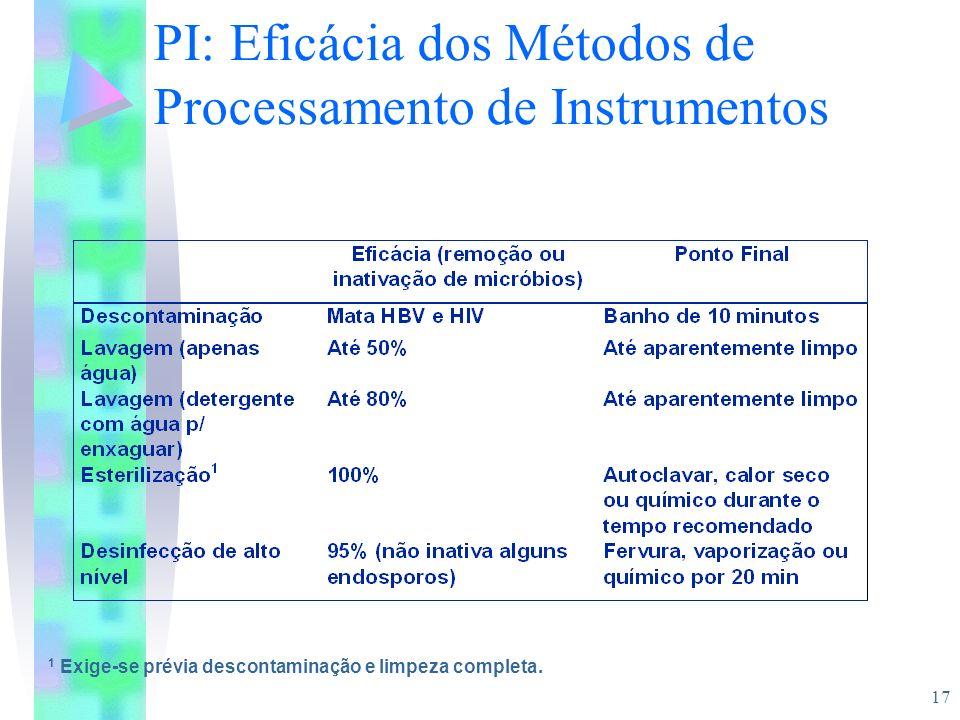 17 PI: Eficácia dos Métodos de Processamento de Instrumentos 1 Exige-se prévia descontaminação e limpeza completa.