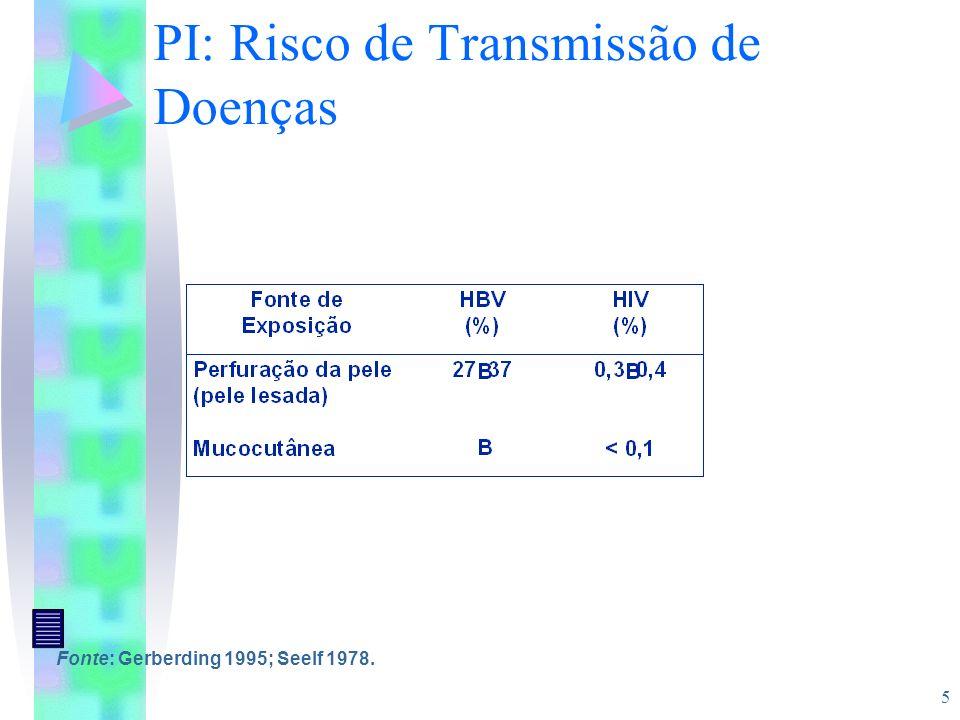 5 PI: Risco de Transmissão de Doenças Fonte: Gerberding 1995; Seelf 1978.