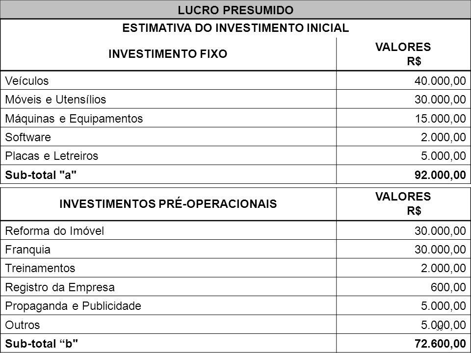 33 INVESTIMENTOS PRÉ-OPERACIONAIS VALORES R$ Reforma do Imóvel30.000,00 Franquia30.000,00 Treinamentos2.000,00 Registro da Empresa600,00 Propaganda e