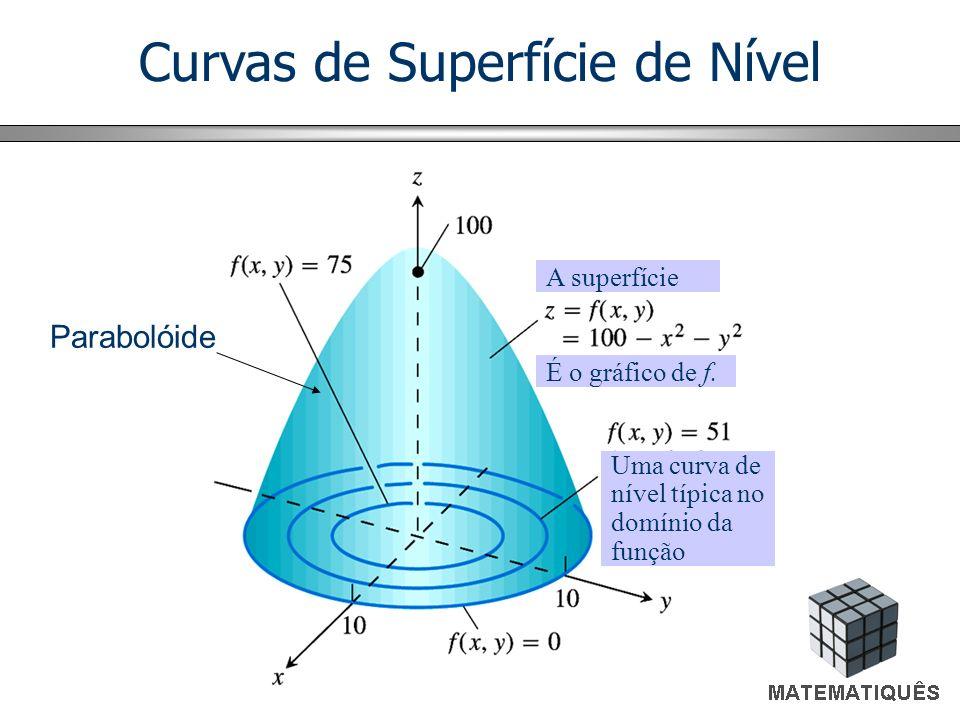 Curvas de Superfície de Nível A superfície É o gráfico de f. Uma curva de nível típica no domínio da função Parabolóide