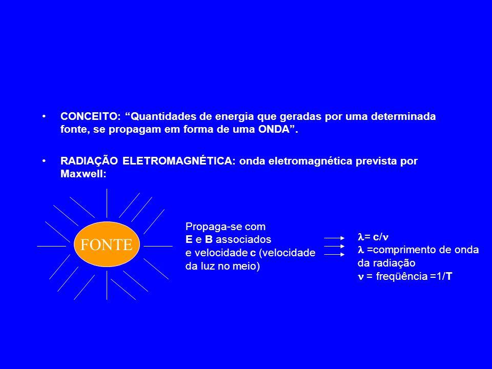 Lasers: Tipos Variávelcontínuo / pulsado Variável Composto Orgânico DYE (Rodamina 6G) 3pulsado10.600SólidoNeodímio - YAG 10 5 pulsado6.934SólidoRubi (CrAlO) 300 / 10 5 contínuo / pulsado 106.000 GasosoDióxido de Carbono (CO 2 ) 2contínuo8.400Semi- condutor GaAs (Arseneto de Gálio) 5contínuo4.579 a 6.200 GasosoArgônio; Kriptônio 0,003contínuo6.328GasosoHélio-Neônio Potência típica ( W ) Operaçãol (A)TipoMeio Ativo