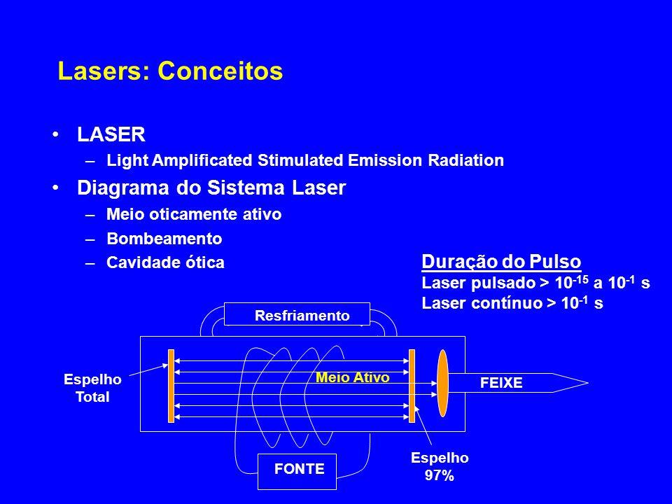 Lasers: Conceitos LASER –Light Amplificated Stimulated Emission Radiation Diagrama do Sistema Laser –Meio oticamente ativo –Bombeamento –Cavidade ótic