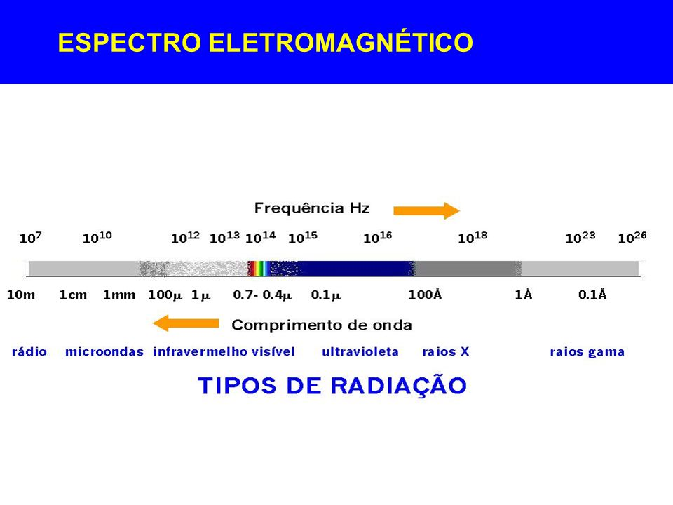 ESPECTRO ELETROMAGNÉTICO