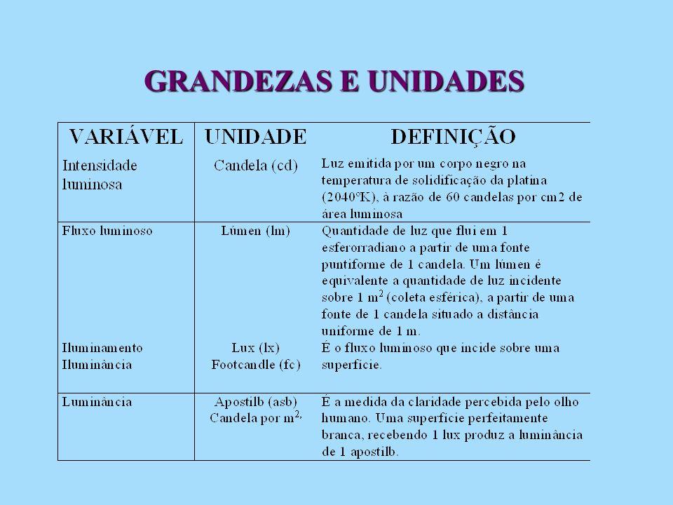 GRANDEZAS E UNIDADES