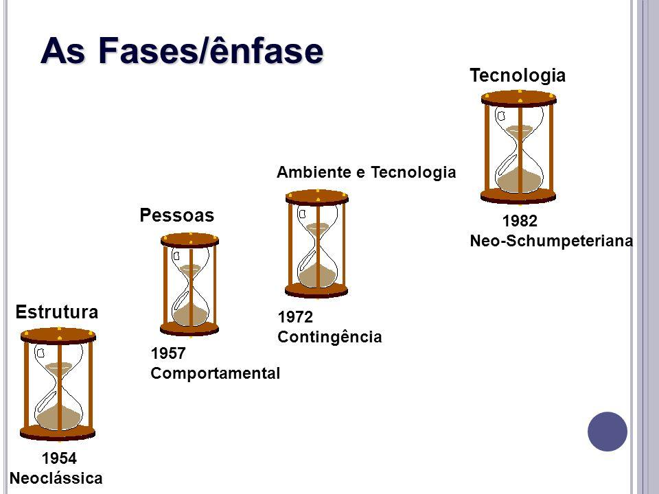 1957 Comportamental Pessoas 1972 Contingência Ambiente e Tecnologia 1982 Neo-Schumpeteriana Tecnologia As Fases/ênfase 1954 Neoclássica Estrutura