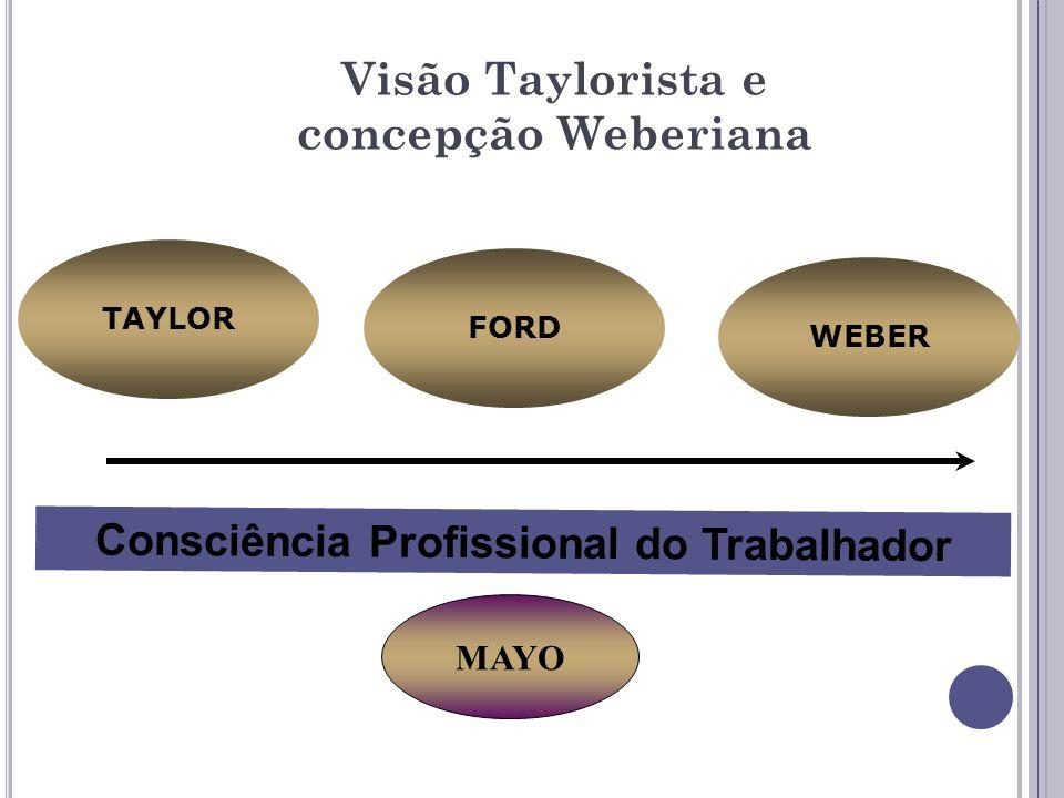 TAYLOR WEBER FORD Consciência Profissional do Trabalhador MAYO Visão Taylorista e concepção Weberiana