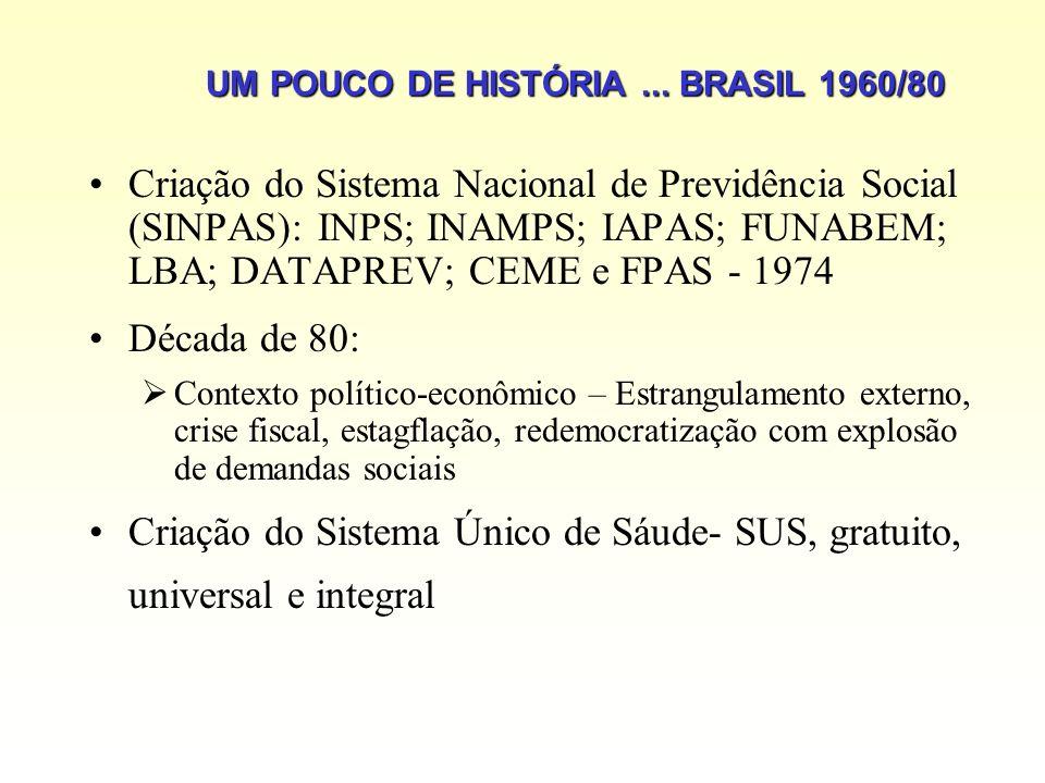 UM POUCO DE HISTÓRIA... BRASIL 1960/80 Criação do Sistema Nacional de Previdência Social (SINPAS): INPS; INAMPS; IAPAS; FUNABEM; LBA; DATAPREV; CEME e