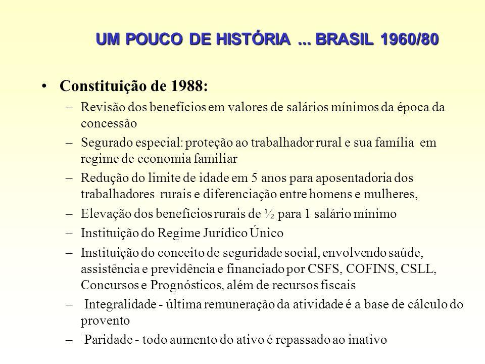 UM POUCO DE HISTÓRIA... BRASIL 1960/80 Constituição de 1988: –Revisão dos benefícios em valores de salários mínimos da época da concessão –Segurado es