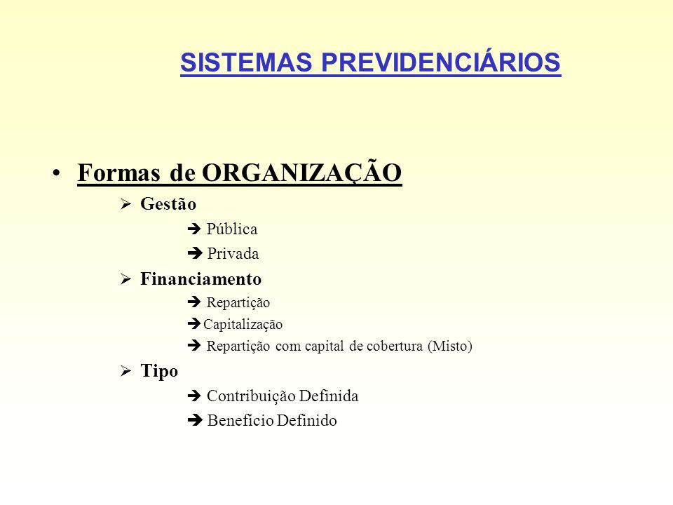 SISTEMAS PREVIDENCIÁRIOS Formas de ORGANIZAÇÃO Gestão Pública Privada Financiamento Repartição Capitalização Repartição com capital de cobertura (Mist