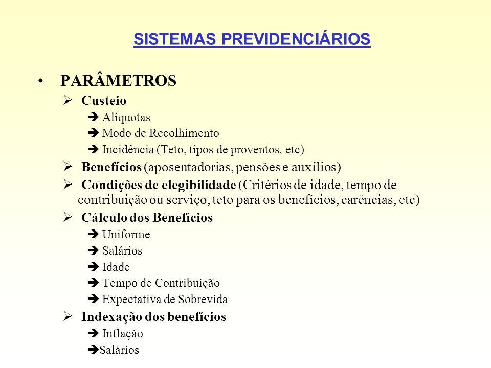 SISTEMAS PREVIDENCIÁRIOS PARÂMETROS Custeio Alíquotas Modo de Recolhimento Incidência (Teto, tipos de proventos, etc) Benefícios (aposentadorias, pens
