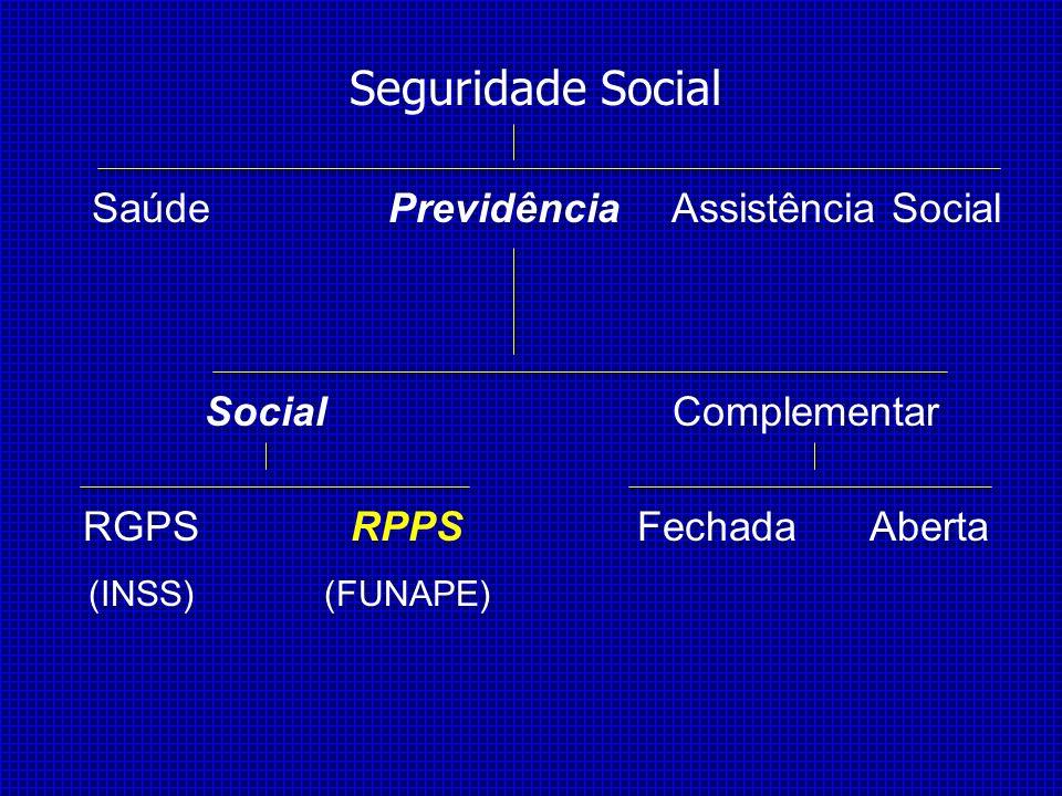Seguridade Social SaúdePrevidênciaAssistência Social SocialComplementar RGPS (INSS) RPPS (FUNAPE) FechadaAberta