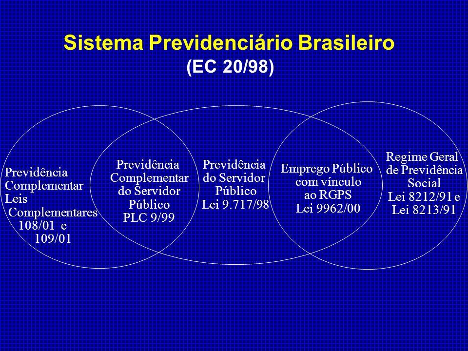 Previdência do Servidor Público Lei 9.717/98 Emprego Público com vínculo ao RGPS Lei 9962/00 Previdência Complementar do Servidor Público PLC 9/99 Pre