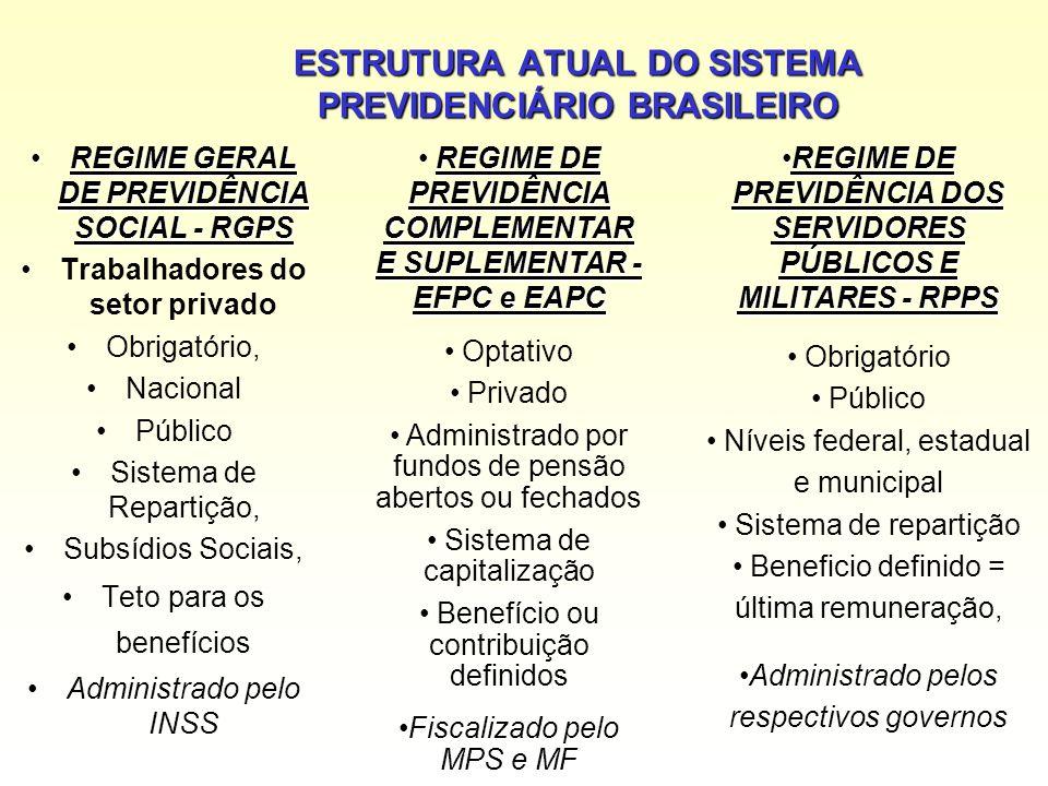 ESTRUTURA ATUAL DO SISTEMA PREVIDENCIÁRIO BRASILEIRO REGIME GERAL DE PREVIDÊNCIA SOCIAL - RGPSREGIME GERAL DE PREVIDÊNCIA SOCIAL - RGPS Trabalhadores