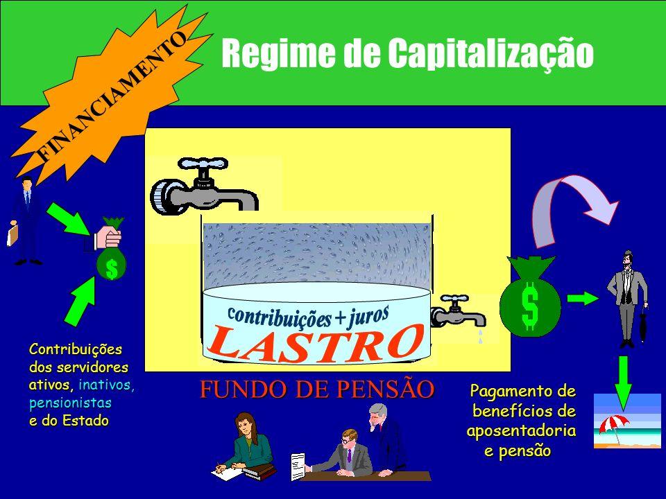Contribuições dos servidores ativos, inativos, pensionistas e do Estado Pagamento de benefícios de aposentadoria e pensão e pensão FUNDO DE PENSÃO Reg