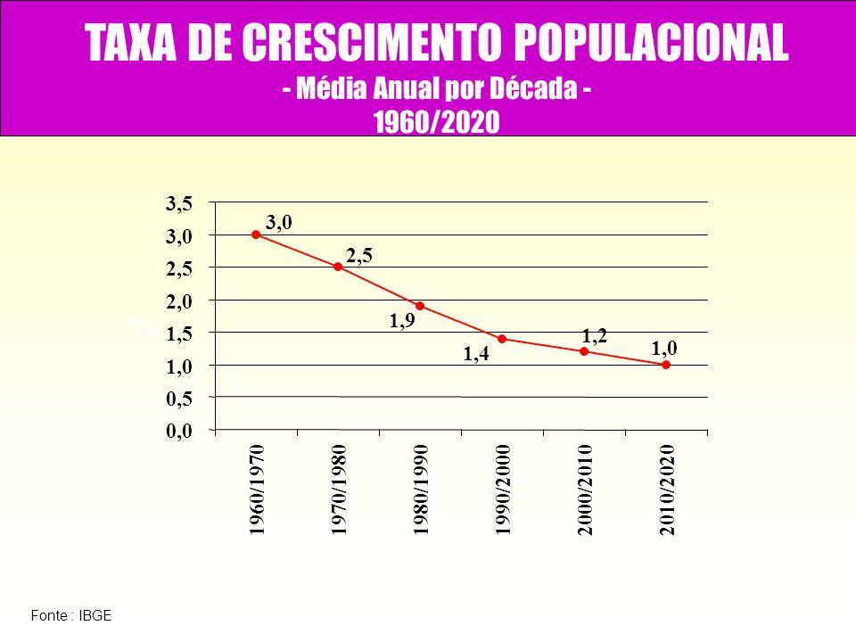 TAXA DE CRESCIMENTO POPULACIONAL - Média Anual por Década - 1960/2020 1,0 1,2 1,4 1,9 2,5 3,0 0,0 0,5 1,0 1,5 2,0 2,5 3,0 3,5 1960/19701970/19801980/1