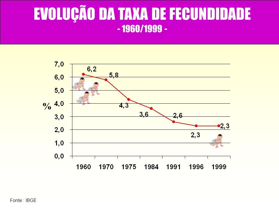 EVOLUÇÃO DA TAXA DE FECUNDIDADE - 1960/1999 - % Fonte : IBGE