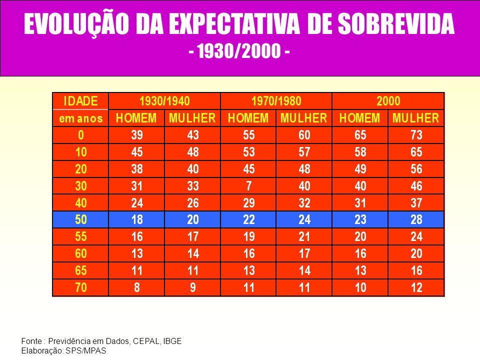 EVOLUÇÃO DA EXPECTATIVA DE SOBREVIDA - 1930/2000 - Fonte : Previdência em Dados, CEPAL, IBGE Elaboração: SPS/MPAS