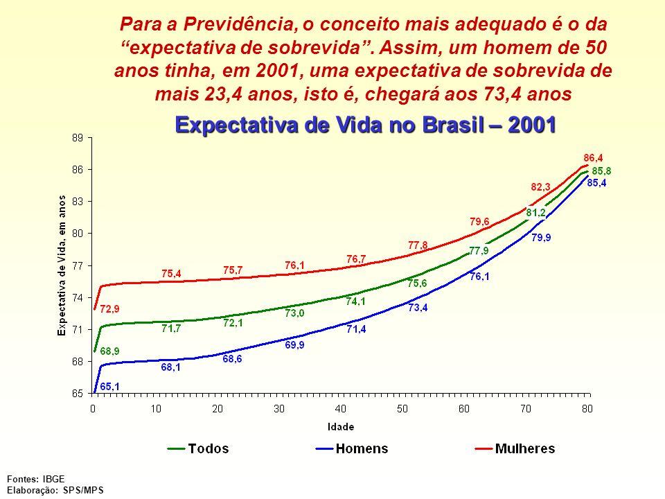 Expectativa de Vida no Brasil – 2001 Fontes: IBGE Elaboração: SPS/MPS Para a Previdência, o conceito mais adequado é o da expectativa de sobrevida. As