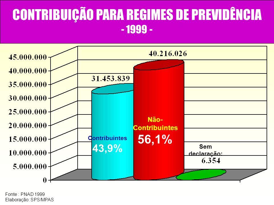 CONTRIBUIÇÃO PARA REGIMES DE PREVIDÊNCIA - 1999 - Fonte : PNAD 1999 Elaboração: SPS/MPAS Contribuintes 43,9% Não- Contribuintes 56,1% Sem declaração:
