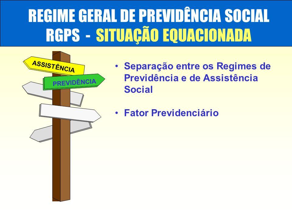 REGIME GERAL DE PREVIDÊNCIA SOCIAL RGPS - SITUAÇÃO EQUACIONADA ASSISTÊNCIA PREVIDÊNCIA Separação entre os Regimes de Previdência e de Assistência Soci