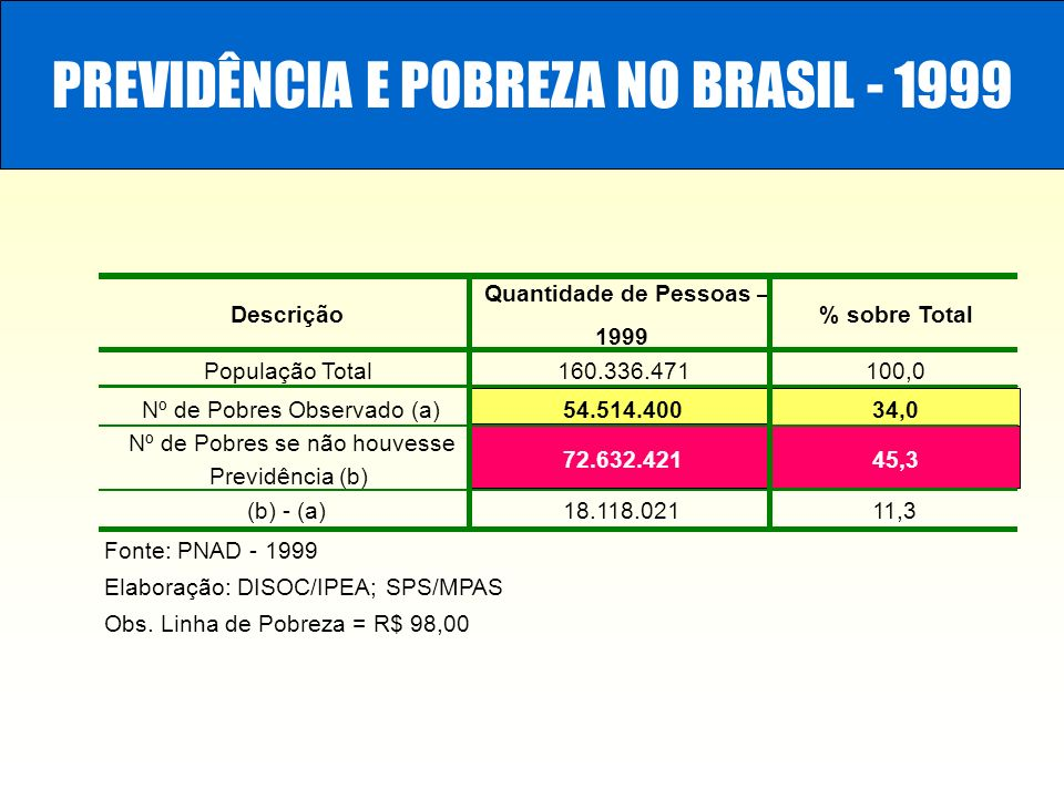 Descrição Quantidade de Pessoas – 1999 % sobre Total População Total160.336.471100,0 Nº de Pobres Observado (a)54.514.40034,0 Nº de Pobres se não houv