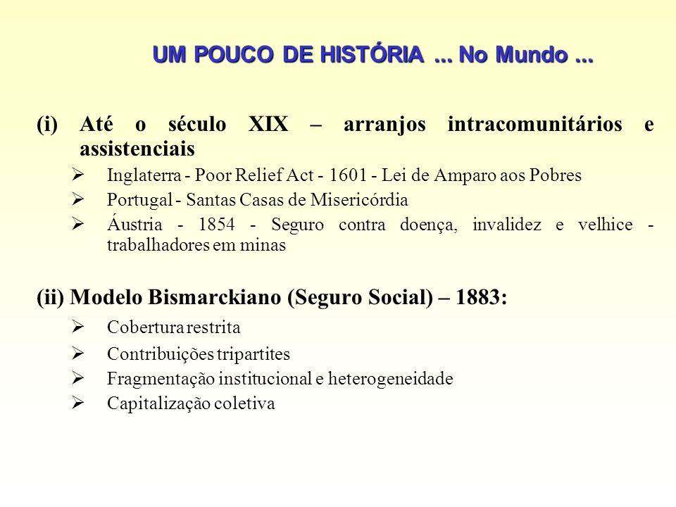 UM POUCO DE HISTÓRIA... No Mundo... (i)Até o século XIX – arranjos intracomunitários e assistenciais Inglaterra - Poor Relief Act - 1601 - Lei de Ampa