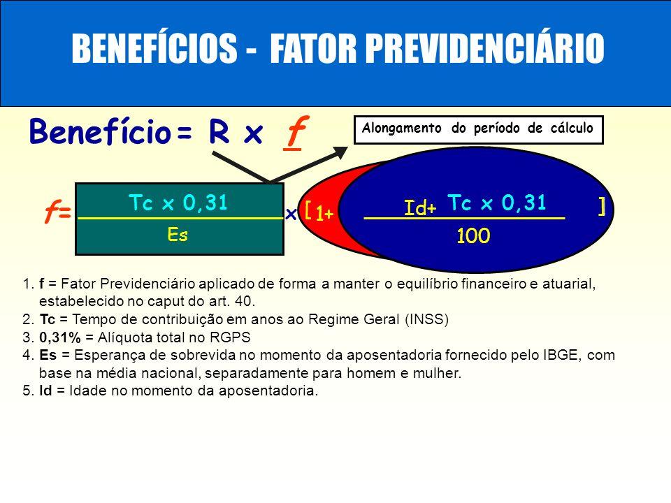 BENEFÍCIOS - FATOR PREVIDENCIÁRIO Benefício= R x f Alongamento do período de cálculo x [ Id+ Tc x 0,31 ] ] 100 Tc x 0,31 f= Es 1+ 1. f = Fator Previde