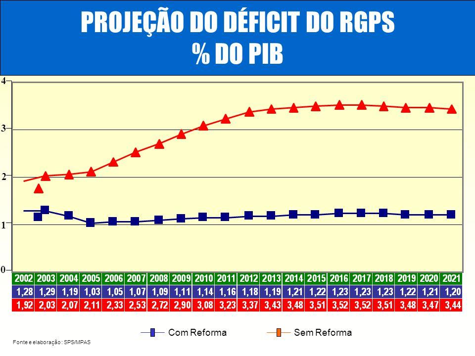 PROJEÇÃO DO DÉFICIT DO RGPS % DO PIB Fonte e elaboração : SPS/MPAS Com ReformaSem Reforma 0 1 2 3 4