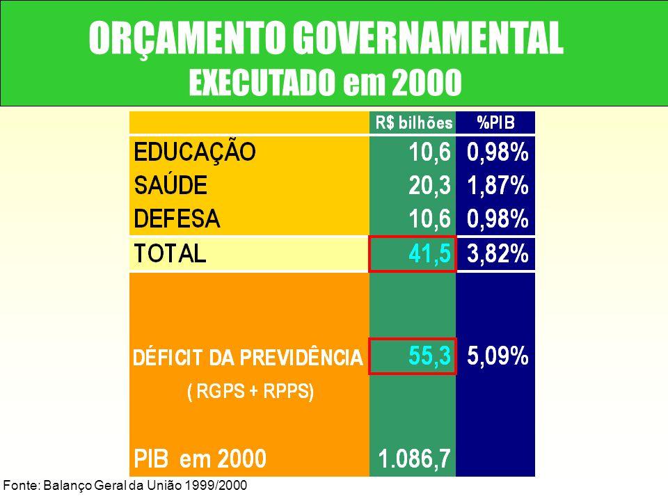 ORÇAMENTO GOVERNAMENTAL EXECUTADO em 2000 Fonte: Balanço Geral da União 1999/2000