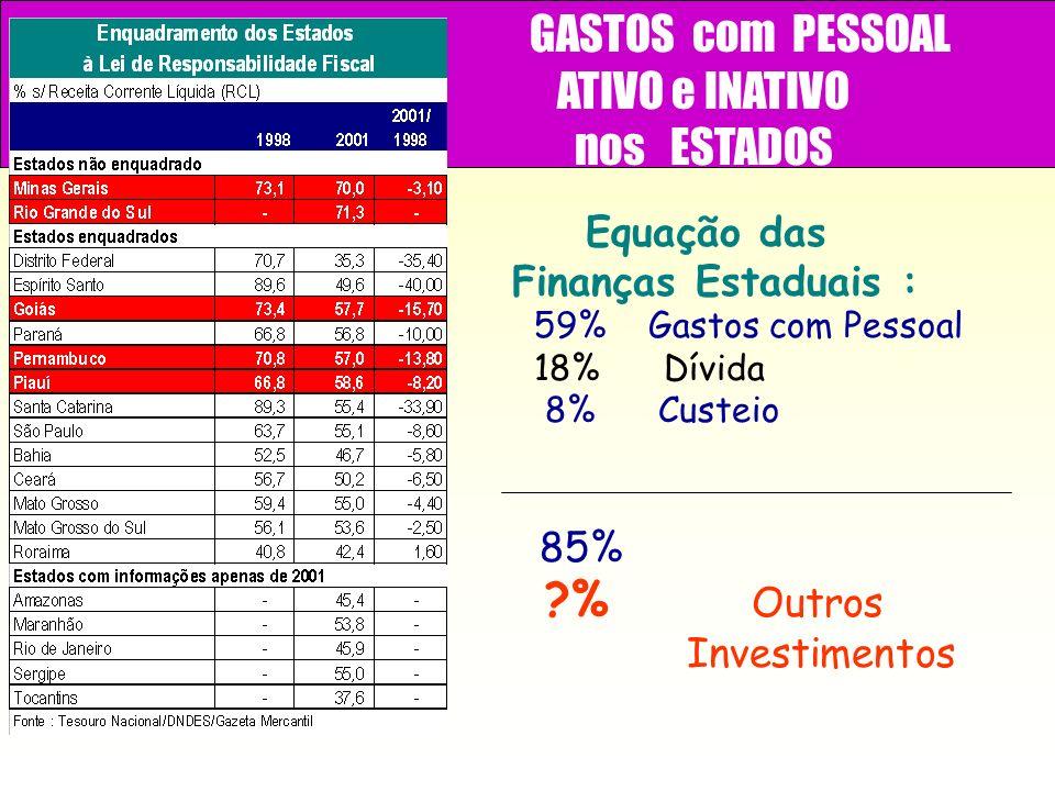 GASTOS com PESSOAL ATIVO e INATIVO nos ESTADOS 59% Gastos com Pessoal 18% Dívida 8% Custeio 85% ?% Outros Investimentos Equação das Finanças Estaduais