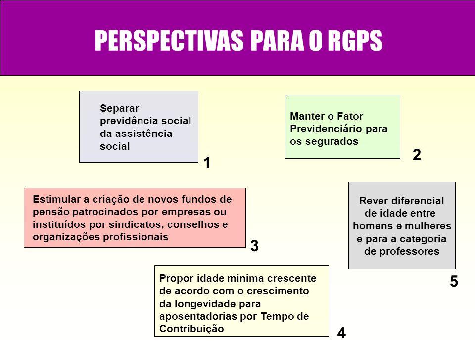 PERSPECTIVAS PARA O RGPS Separar previdência social da assistência social Manter o Fator Previdenciário para os segurados Estimular a criação de novos